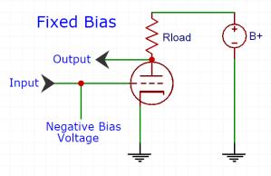 fixed-bias