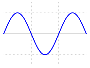 1024px-Simple_sine_wave.svg