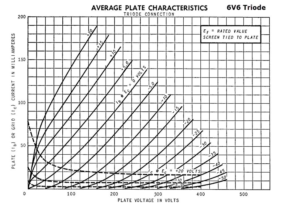 6v6 triode curve